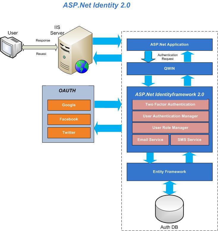 ASP.Net Identity 2.0