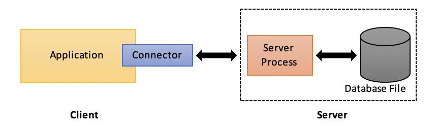 What is SQLite? – SphereGen