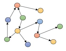NoSQL Fundamentals – SphereGen